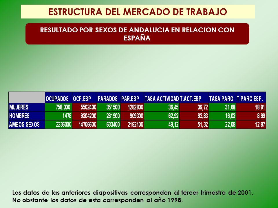 ESTRUCTURA DEL MERCADO DE TRABAJO RESULTADO POR SEXOS DE ANDALUCIA EN RELACION CON ESPAÑA Los datos de las anteriores diapositivas corresponden al ter