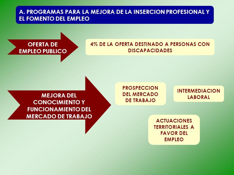 A. PROGRAMAS PARA LA MEJORA DE LA INSERCION PROFESIONAL Y EL FOMENTO DEL EMPLEO OFERTA DE EMPLEO PUBLICO 4% DE LA OFERTA DESTINADO A PERSONAS CON DISC