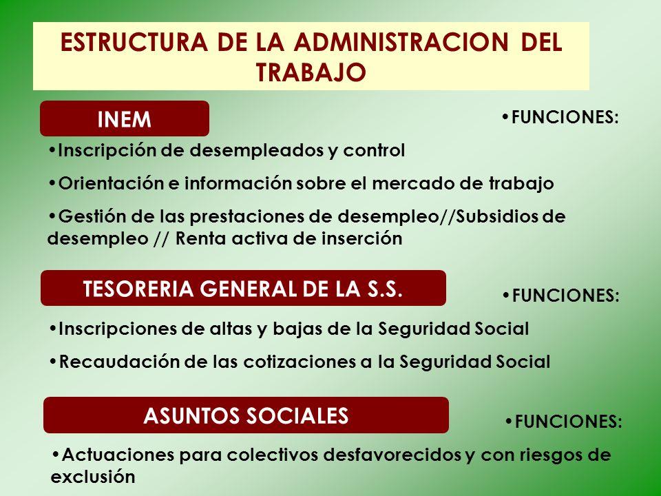 ESTRUCTURA DE LA ADMINISTRACION DEL TRABAJO INEM FUNCIONES: Inscripción de desempleados y control Orientación e información sobre el mercado de trabaj