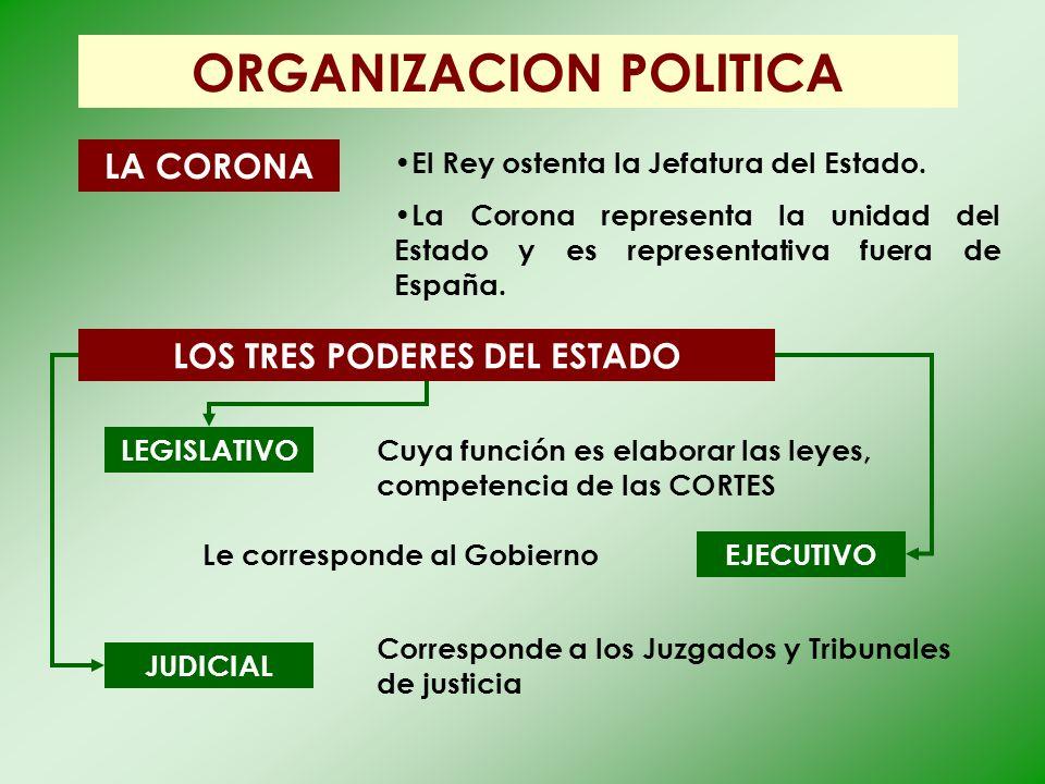 ORGANIZACION POLITICA LA CORONA El Rey ostenta la Jefatura del Estado. La Corona representa la unidad del Estado y es representativa fuera de España.
