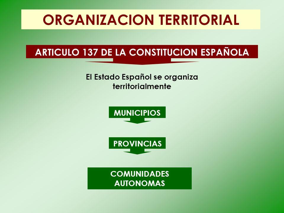 ORGANIZACION TERRITORIAL ARTICULO 137 DE LA CONSTITUCION ESPAÑOLA PROVINCIAS El Estado Español se organiza territorialmente COMUNIDADES AUTONOMAS MUNI