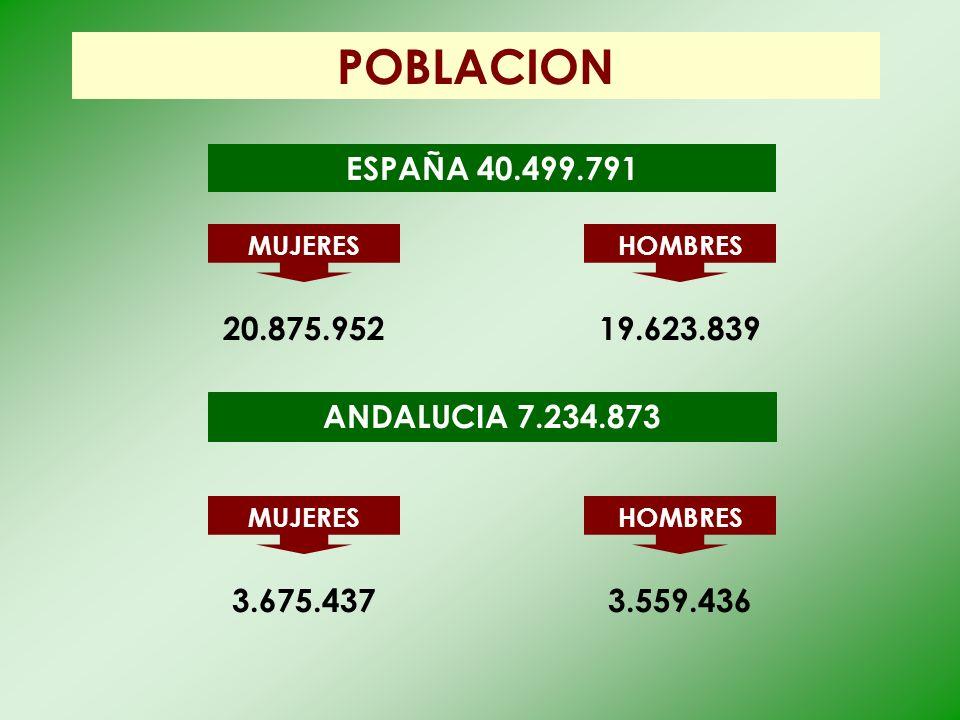 POBLACION MUJERES ESPAÑA 40.499.791 20.875.952 HOMBRES 19.623.839 ANDALUCIA 7.234.873 MUJERES 3.675.437 HOMBRES 3.559.436