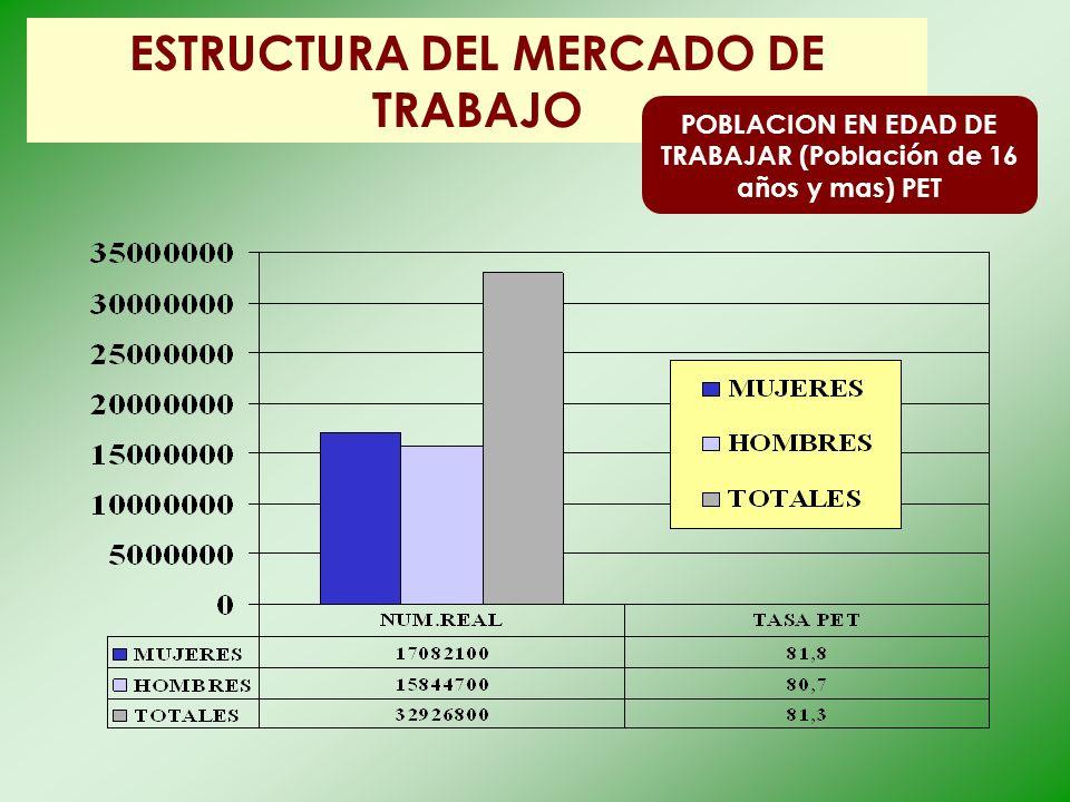 ESTRUCTURA DEL MERCADO DE TRABAJO POBLACION EN EDAD DE TRABAJAR (Población de 16 años y mas) PET