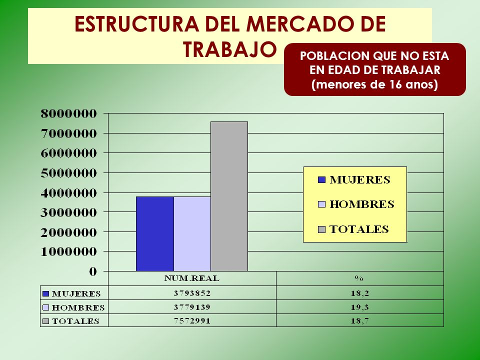 ESTRUCTURA DEL MERCADO DE TRABAJO POBLACION QUE NO ESTA EN EDAD DE TRABAJAR (menores de 16 anos)
