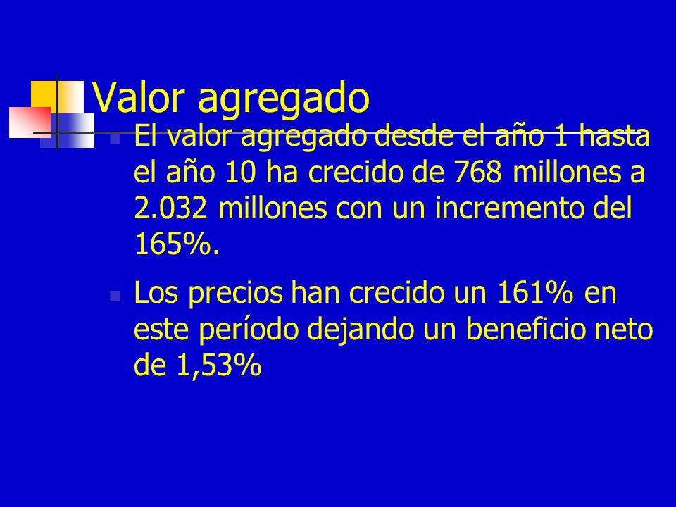 Valor agregado El valor agregado desde el año 1 hasta el año 10 ha crecido de 768 millones a 2.032 millones con un incremento del 165%. Los precios ha