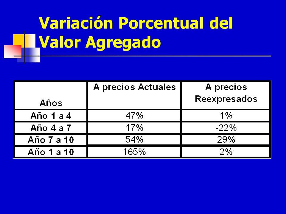 Variación Porcentual del Valor Agregado