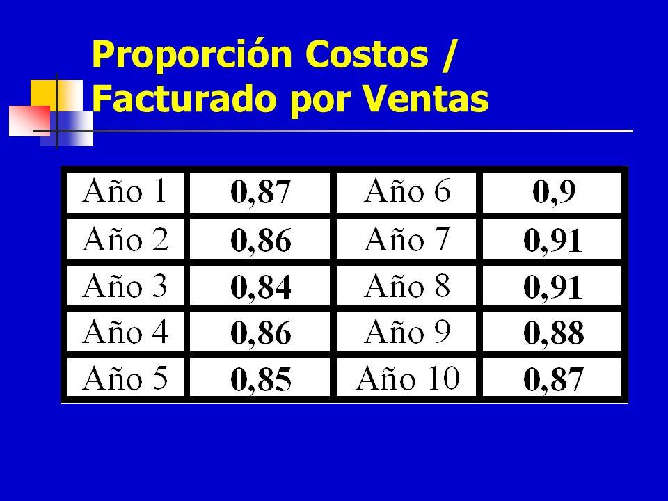 Proporción Costos / Facturado por Ventas