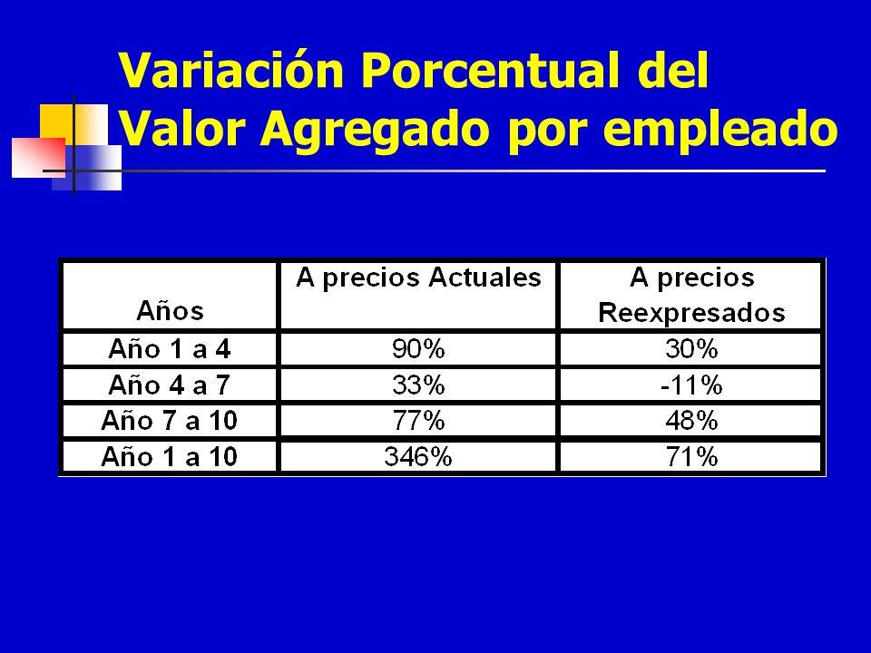 Variación Porcentual del Valor Agregado por empleado