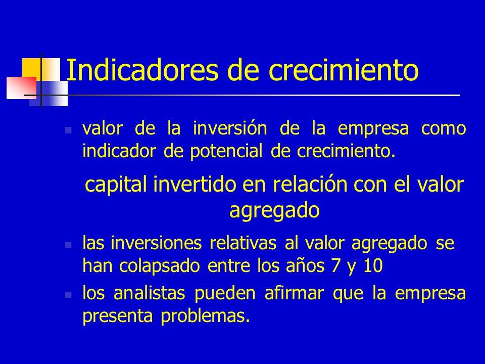 Indicadores de crecimiento valor de la inversión de la empresa como indicador de potencial de crecimiento. capital invertido en relación con el valor