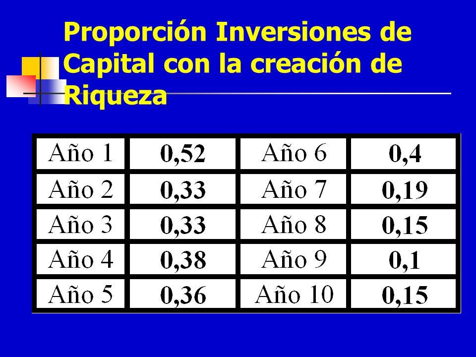Proporción Inversiones de Capital con la creación de Riqueza