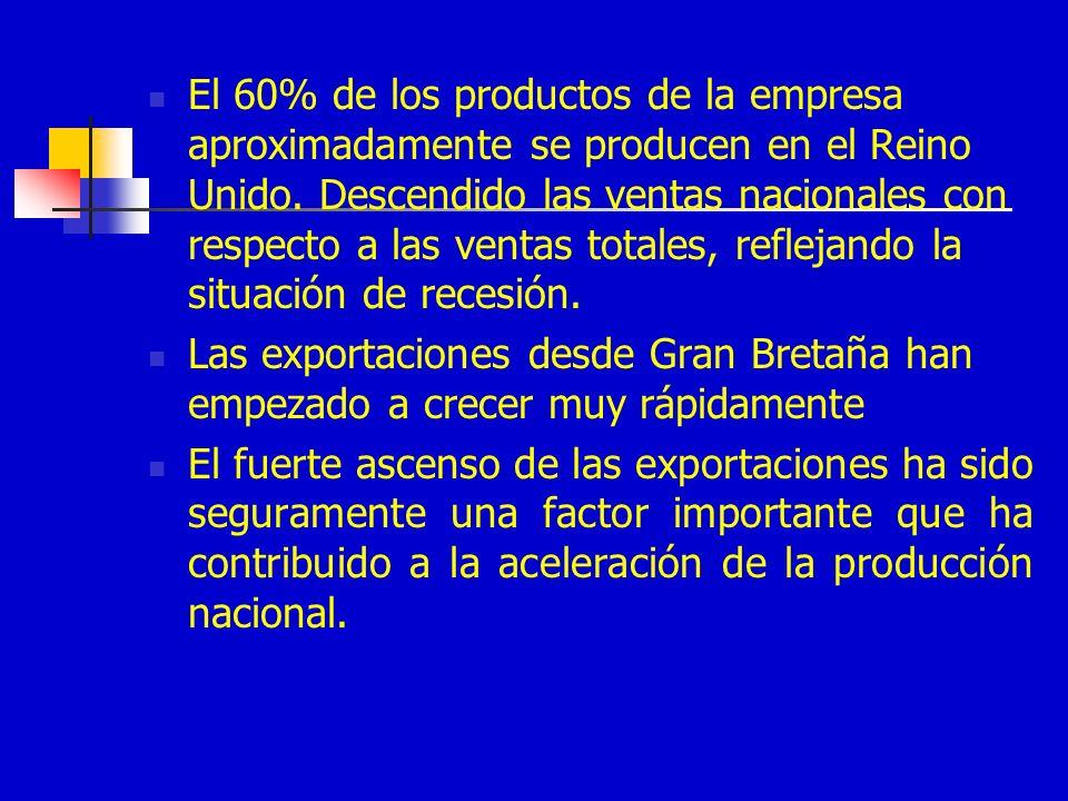 El 60% de los productos de la empresa aproximadamente se producen en el Reino Unido. Descendido las ventas nacionales con respecto a las ventas totale