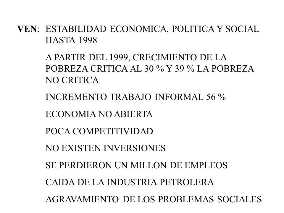 VEN:ESTABILIDAD ECONOMICA, POLITICA Y SOCIAL HASTA 1998 A PARTIR DEL 1999, CRECIMIENTO DE LA POBREZA CRITICA AL 30 % Y 39 % LA POBREZA NO CRITICA INCR