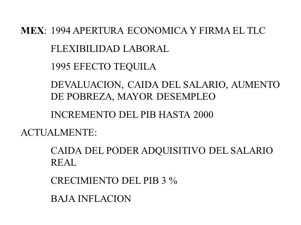 MEX: 1994 APERTURA ECONOMICA Y FIRMA EL TLC FLEXIBILIDAD LABORAL 1995 EFECTO TEQUILA DEVALUACION, CAIDA DEL SALARIO, AUMENTO DE POBREZA, MAYOR DESEMPL