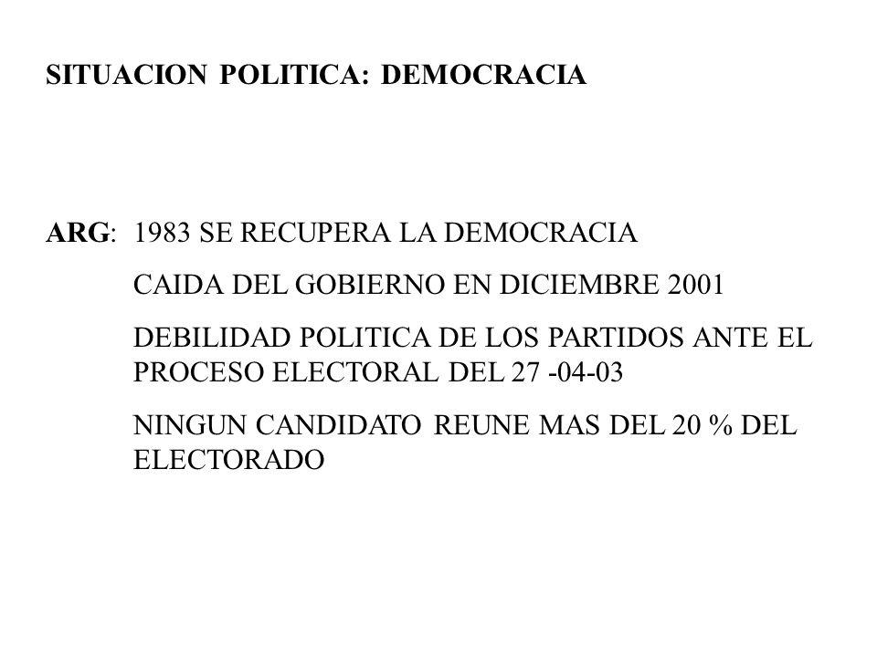 SITUACION POLITICA: DEMOCRACIA ARG: 1983 SE RECUPERA LA DEMOCRACIA CAIDA DEL GOBIERNO EN DICIEMBRE 2001 DEBILIDAD POLITICA DE LOS PARTIDOS ANTE EL PRO
