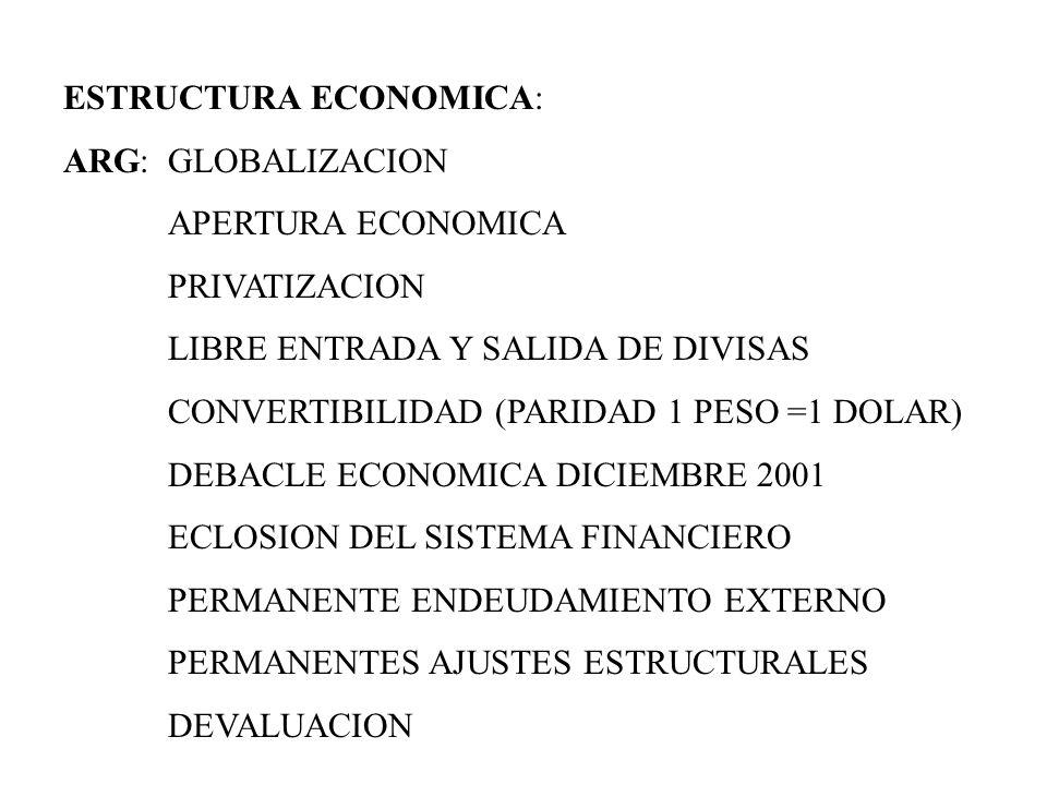 CONSECUENCIAS NEGATIVAS DE LA DEVALUACION: ARG:INCREMENTO DE LA POBREZA DESEMPLEO 25 % INFORMALIDAD 40 % CAIDA DEL SALARIO RESPECTO AL COSTO DE VIDA 68 % CONSECUENCIAS POSITIVAS DE LA DEVALUACION: COMPETITIVIDAD DEL PAIS DESARROLLO DEL SECTOR AGROINDUSTRIAL REACTIVACION DE LAS ECONOMIAS REGIONALES, SUSTITUCION DE IMPORTACIONES INCIPIENTE REACTIVACION DE LA ECONOMIA