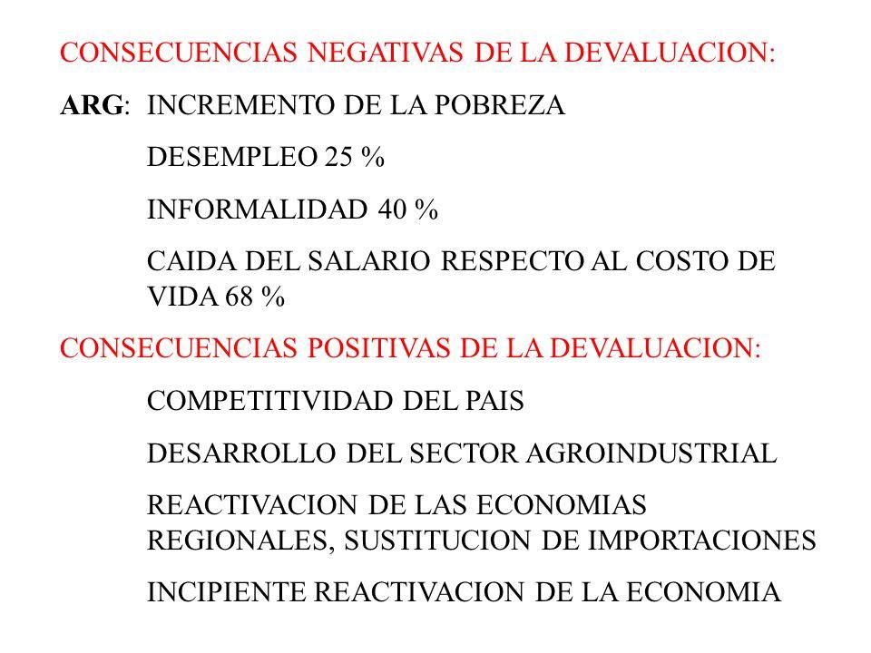 CONSECUENCIAS NEGATIVAS DE LA DEVALUACION: ARG:INCREMENTO DE LA POBREZA DESEMPLEO 25 % INFORMALIDAD 40 % CAIDA DEL SALARIO RESPECTO AL COSTO DE VIDA 6