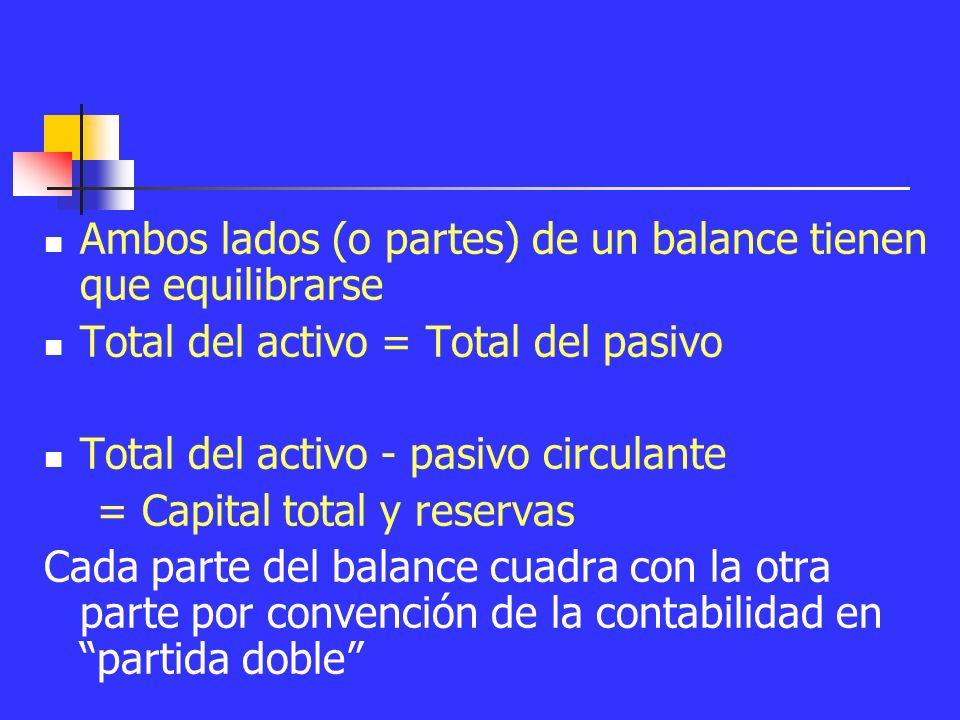 Total del activo Pasivos Pasivo circulante Capital empleado Total y reservas