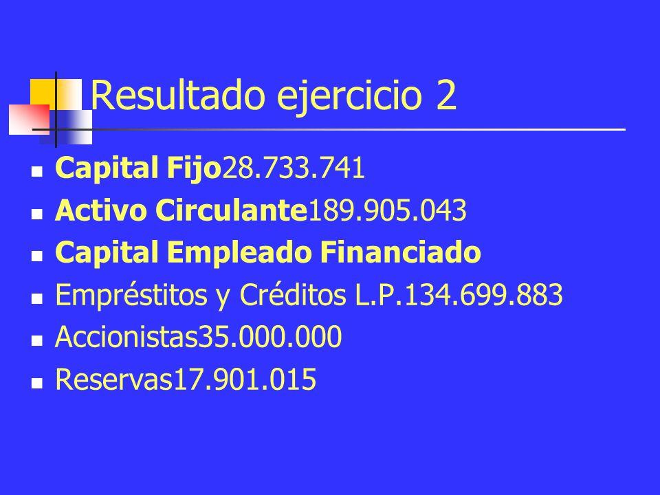 ¿Cuál es el porcentaje de capital empleado financiado mediante: empréstitos y créditos a largo plazo; capital desembolsado por los accionistas y participación minoritaria; reservas de la empresa