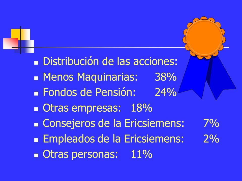 Distribución de las acciones: Menos Maquinarias: 38% Fondos de Pensión: 24% Otras empresas: 18% Consejeros de la Ericsiemens: 7% Empleados de la Ericsiemens: 2% Otras personas: 11%