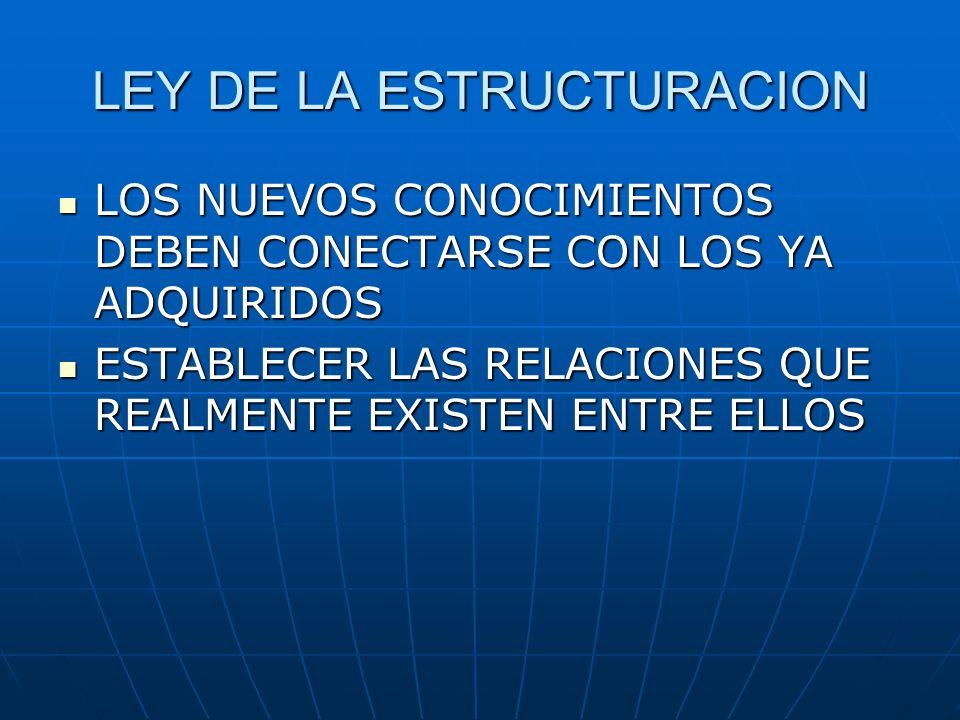 LEY DE LA ESTRUCTURACION LOS NUEVOS CONOCIMIENTOS DEBEN CONECTARSE CON LOS YA ADQUIRIDOS LOS NUEVOS CONOCIMIENTOS DEBEN CONECTARSE CON LOS YA ADQUIRID