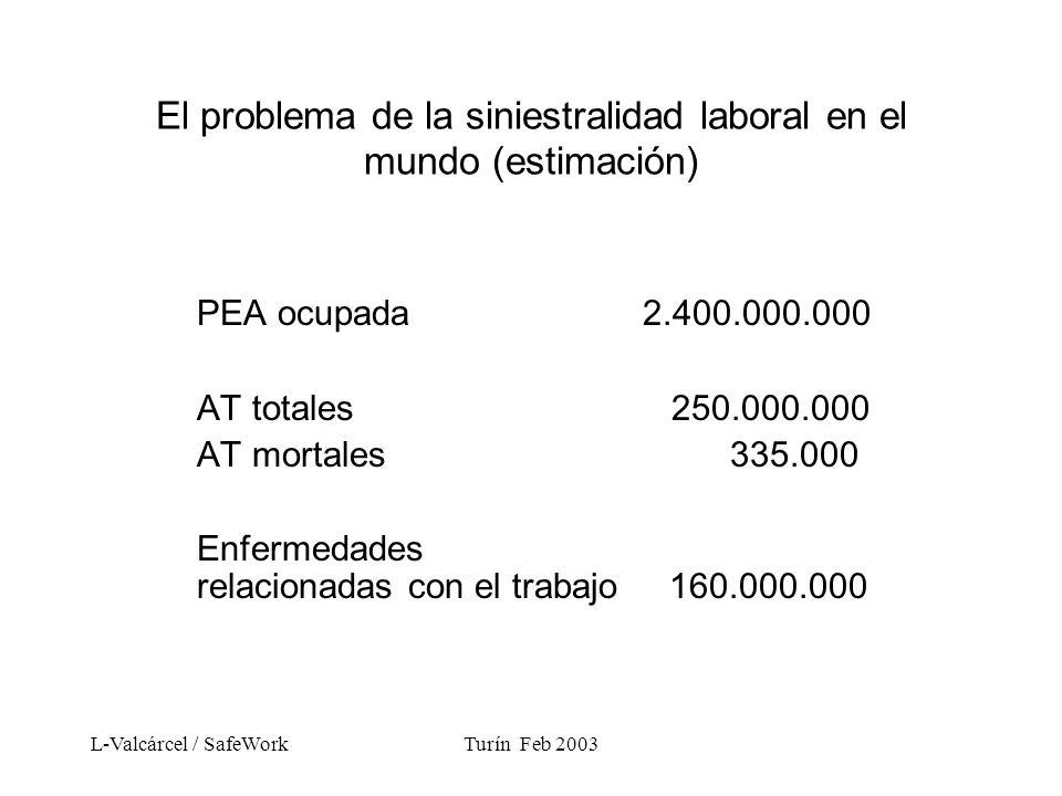 L-Valcárcel / SafeWorkTurín Feb 2003 El problema de la siniestralidad laboral en el mundo (estimación) PEA ocupada 2.400.000.000 AT totales 250.000.000 AT mortales 335.000 Enfermedades relacionadas con el trabajo 160.000.000