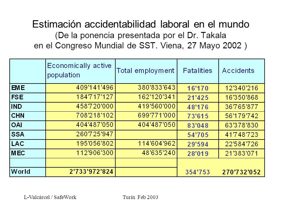 L-Valcárcel / SafeWorkTurín Feb 2003 Estimación accidentabilidad laboral en el mundo (De la ponencia presentada por el Dr.