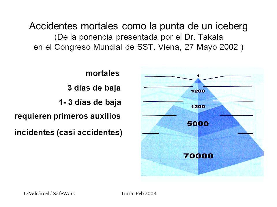 L-Valcárcel / SafeWorkTurín Feb 2003 Accidentes mortales como la punta de un iceberg (De la ponencia presentada por el Dr.