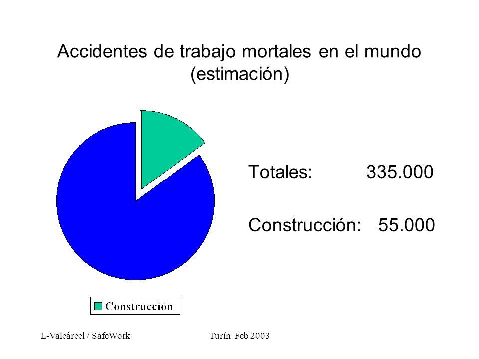 L-Valcárcel / SafeWorkTurín Feb 2003 Accidentes de trabajo mortales en el mundo (estimación) Totales: 335.000 Construcción: 55.000