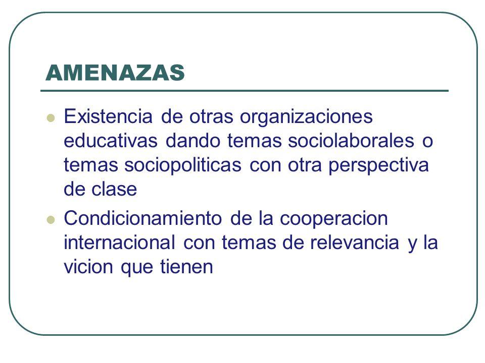 AMENAZAS Existencia de otras organizaciones educativas dando temas sociolaborales o temas sociopoliticas con otra perspectiva de clase Condicionamient