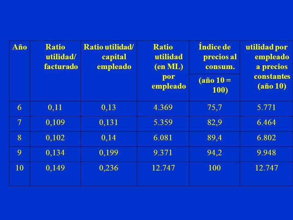 AñoRatio utilidad/ facturado Ratio utilidad/ capital empleado Ratio utilidad (en ML) por empleado Índice de precios al consum. utilidad por empleado a