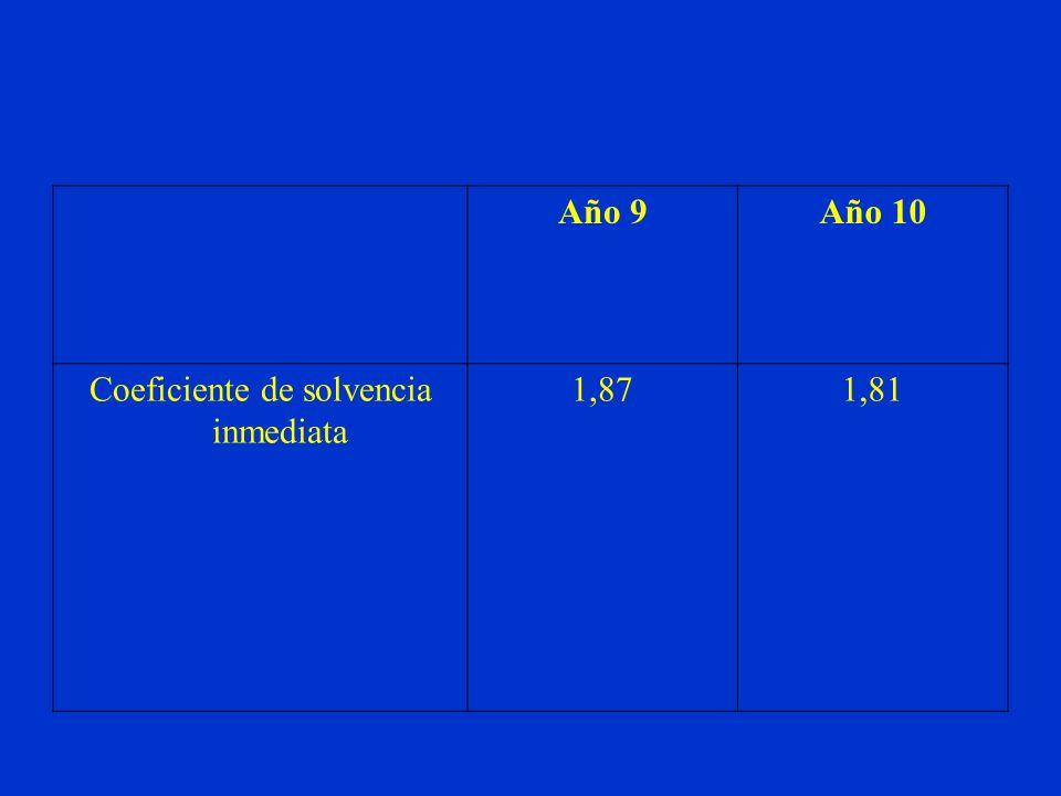 Año 9Año 10 Coeficiente de solvencia inmediata 1,871,81