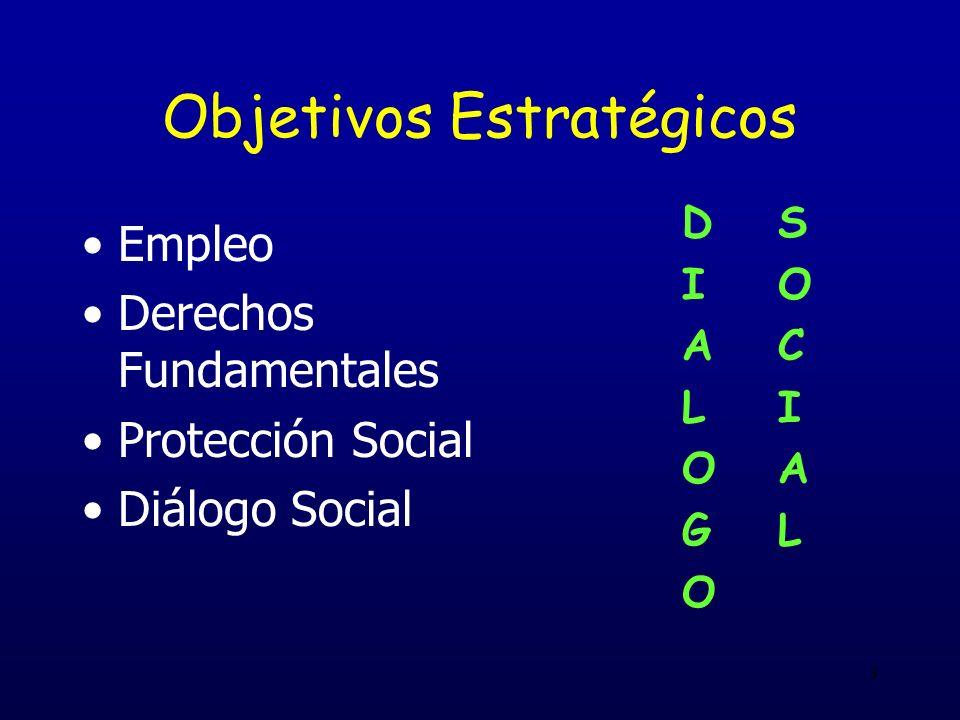 3 Objetivos Estratégicos Empleo Derechos Fundamentales Protección Social Diálogo Social DS I O AC LI OA GL O