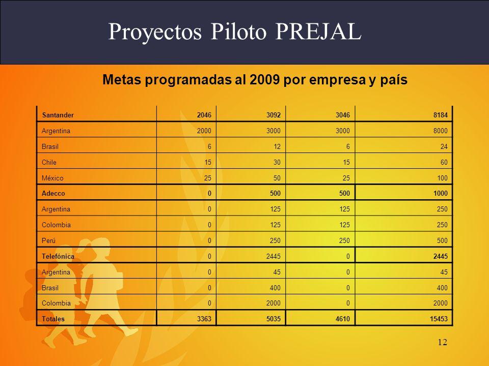 12 Proyectos Piloto PREJAL Metas programadas al 2009 por empresa y país Santander2046309230468184 Argentina20003000 8000 Brasil612624 Chile15301560 México255025100 Adecco0500 1000 Argentina0125 250 Colombia0125 250 Perú0250 500 Telefónica024450 Argentina0450 Brasil04000 Colombia020000 Totales33635035461015453