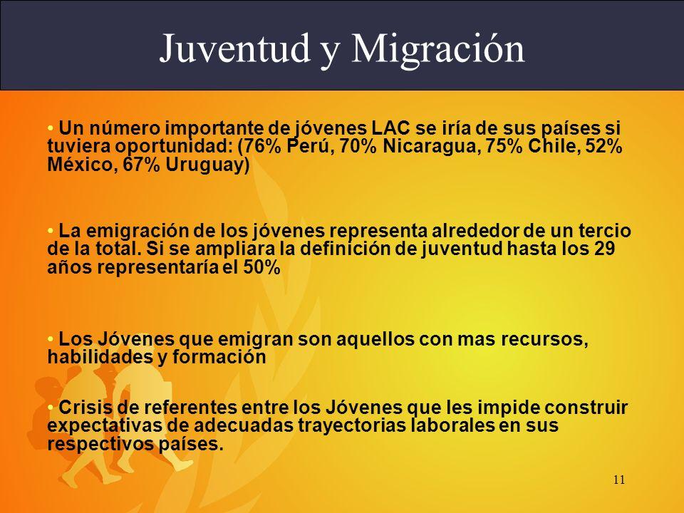 11 Juventud y Migración Un número importante de jóvenes LAC se iría de sus países si tuviera oportunidad: (76% Perú, 70% Nicaragua, 75% Chile, 52% México, 67% Uruguay) La emigración de los jóvenes representa alrededor de un tercio de la total.