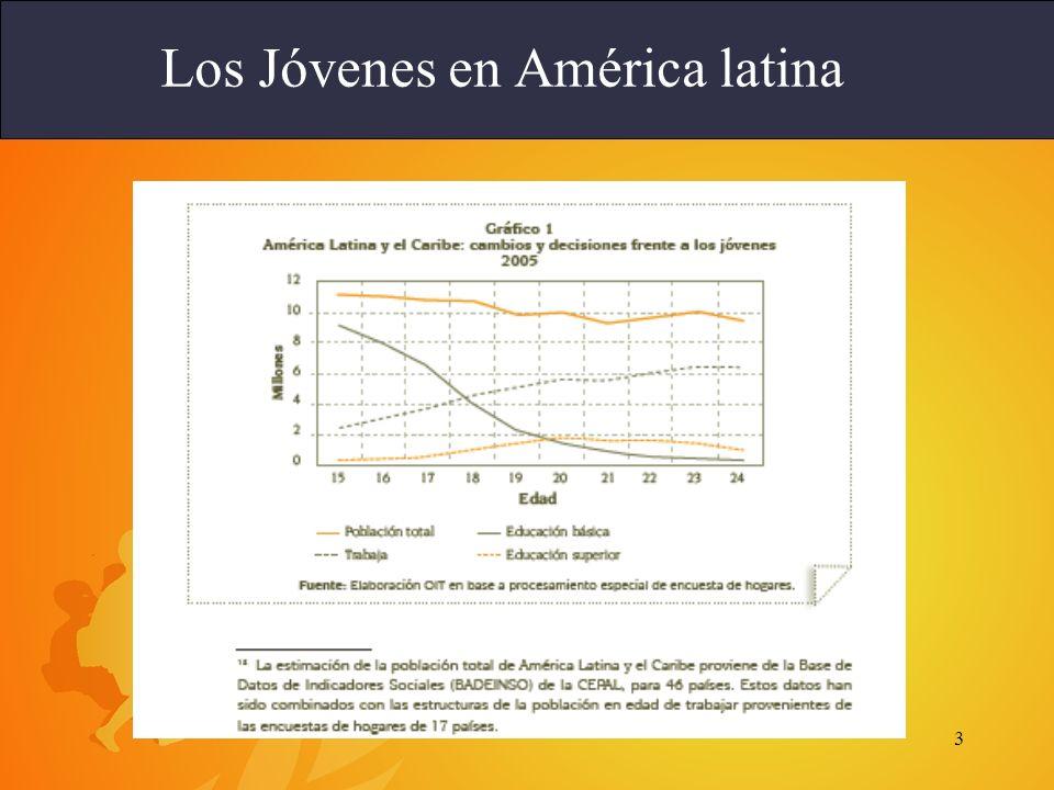 3 Los Jóvenes en América latina