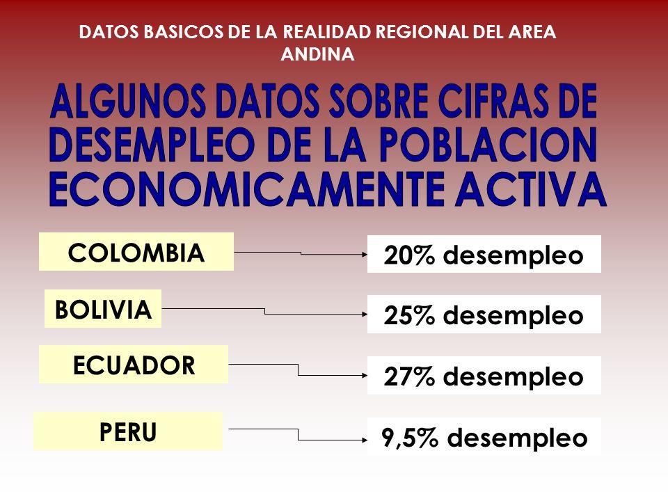COLOMBIA BOLIVIA ECUADOR 20% desempleo 25% desempleo 27% desempleo 9,5% desempleo PERU