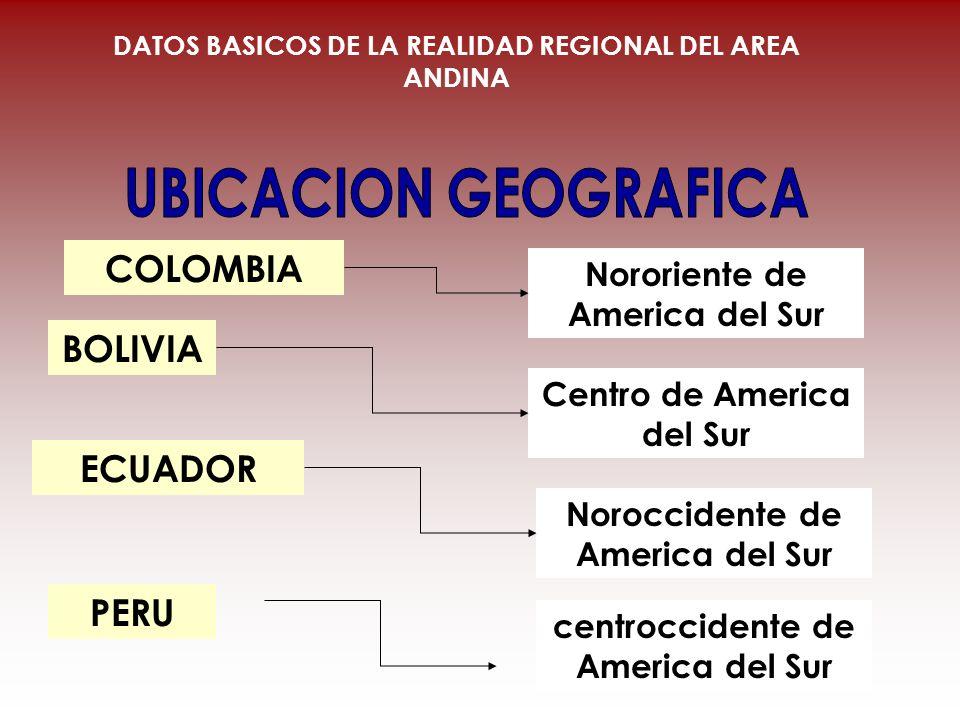 COLOMBIA BOLIVIA ECUADOR Nororiente de America del Sur Centro de America del Sur Noroccidente de America del Sur DATOS BASICOS DE LA REALIDAD REGIONAL