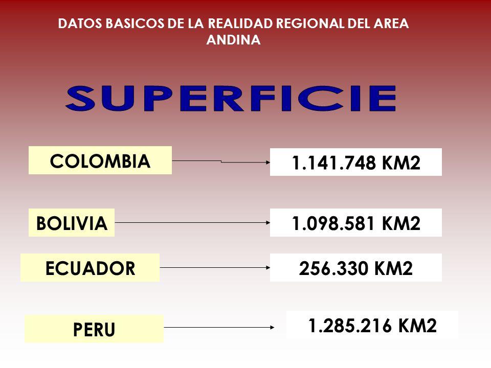 COLOMBIA BOLIVIA ECUADOR 1.141.748 KM2 1.098.581 KM2 256.330 KM2 DATOS BASICOS DE LA REALIDAD REGIONAL DEL AREA ANDINA PERU 1.285.216 KM2