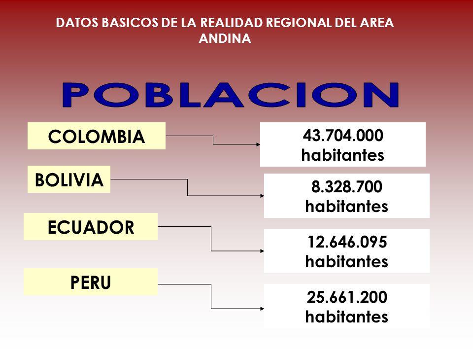 COLOMBIA BOLIVIA ECUADOR 43.704.000 habitantes 8.328.700 habitantes 12.646.095 habitantes DATOS BASICOS DE LA REALIDAD REGIONAL DEL AREA ANDINA PERU 2