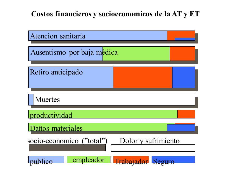 Atencion sanitaria Ausentismo por baja médica Retiro anticipado Costos financieros y socioeconomicos de la AT y ET Muertes productividad Daños materia