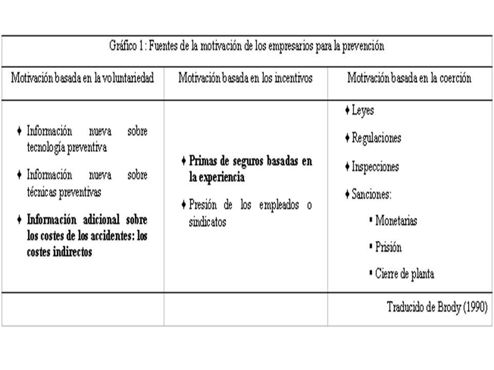 Dificultades(II) zEsfuerzo organizativo - contable.