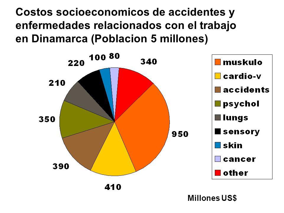 Costos socioeconomicos de accidentes y enfermedades relacionados con el trabajo en Dinamarca (Poblacion 5 millones) Millones US$