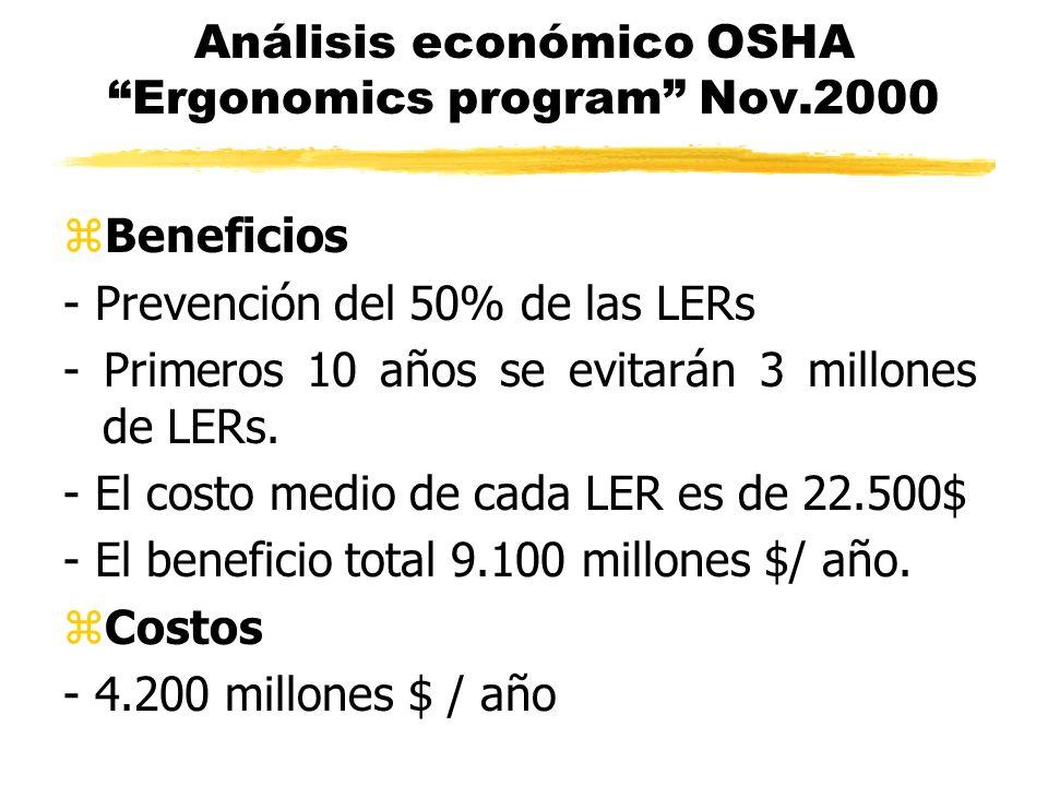 Análisis económico OSHA Ergonomics program Nov.2000 zBeneficios - Prevención del 50% de las LERs - Primeros 10 años se evitarán 3 millones de LERs. -