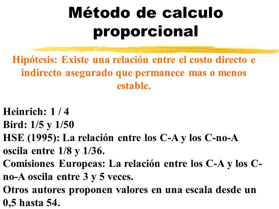 Método de calculo proporcional Hipótesis: Existe una relación entre el costo directo e indirecto asegurado que permanece mas o menos estable. Heinrich