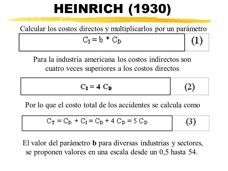 HEINRICH (1930) Calcular los costos directos y multiplicarlos por un parámetro Para la industria americana los costos indirectos son cuatro veces supe
