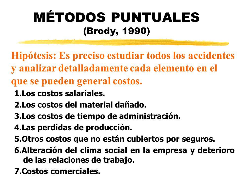 MÉTODOS PUNTUALES (Brody, 1990) 1.Los costos salariales. 2.Los costos del material dañado. 3.Los costos de tiempo de administración. 4.Las perdidas de