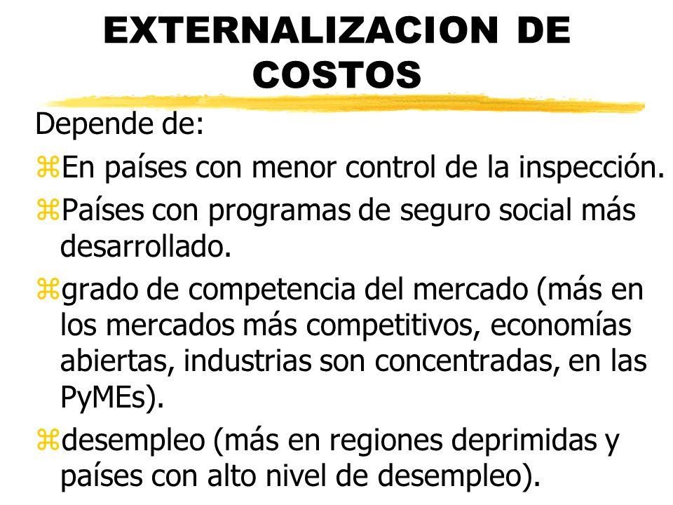 EXTERNALIZACION DE COSTOS Depende de: zEn países con menor control de la inspección. zPaíses con programas de seguro social más desarrollado. zgrado d