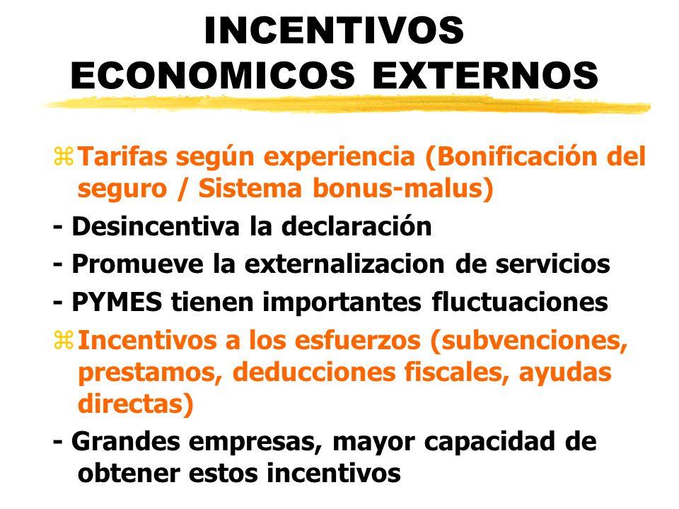INCENTIVOS ECONOMICOS EXTERNOS zTarifas según experiencia (Bonificación del seguro / Sistema bonus-malus) - Desincentiva la declaración - Promueve la
