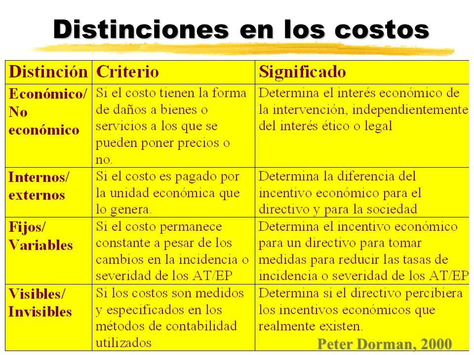 EXTERNALIZACION DE COSTOS Depende de: zEn países con menor control de la inspección.