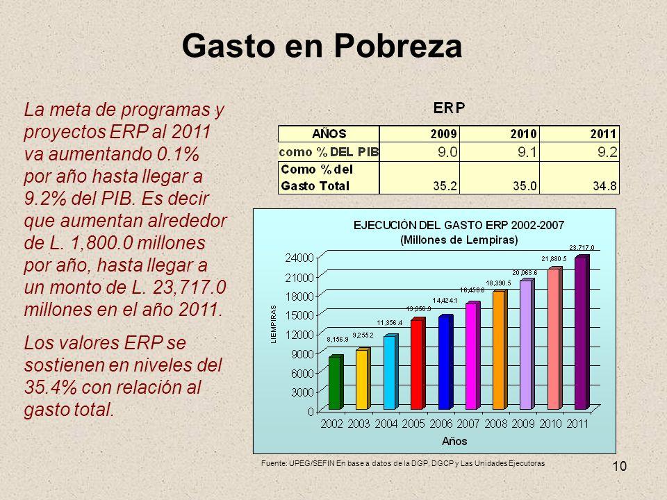 10 Gasto en Pobreza La meta de programas y proyectos ERP al 2011 va aumentando 0.1% por año hasta llegar a 9.2% del PIB. Es decir que aumentan alreded